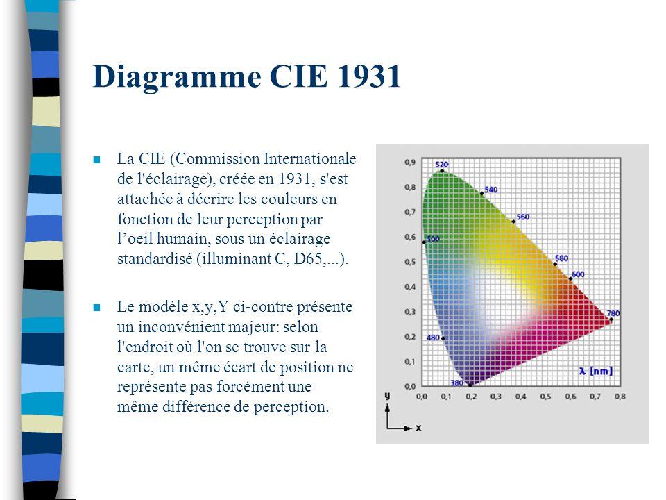 Diagramme CIE 1931