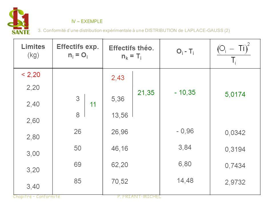 Effectifs exp. ni = Oi Effectifs théo. nk = Ti Oi - Ti