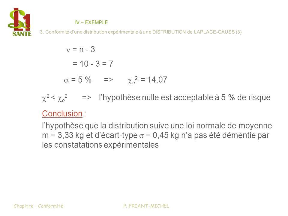c2 < co2 => l'hypothèse nulle est acceptable à 5 % de risque