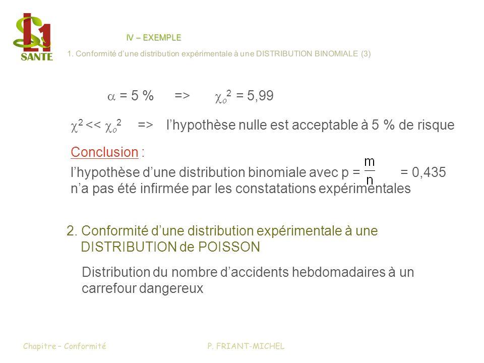 c2 << co2 => l'hypothèse nulle est acceptable à 5 % de risque