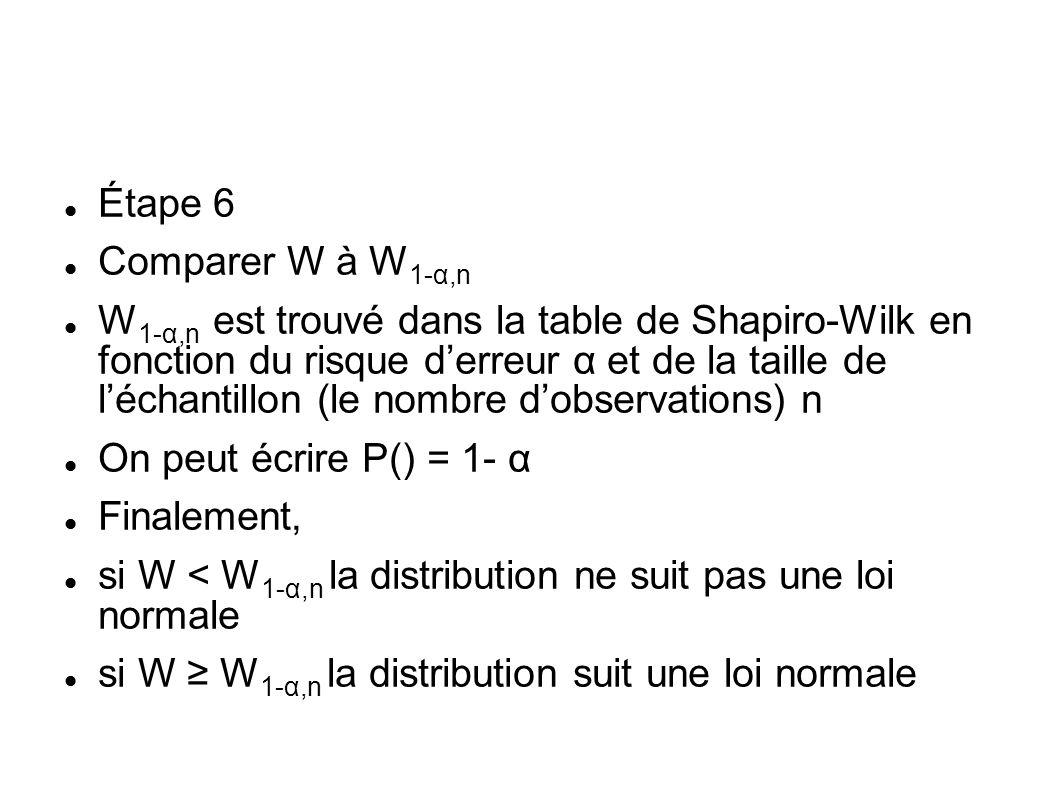 Étape 6 Comparer W à W1-α,n.