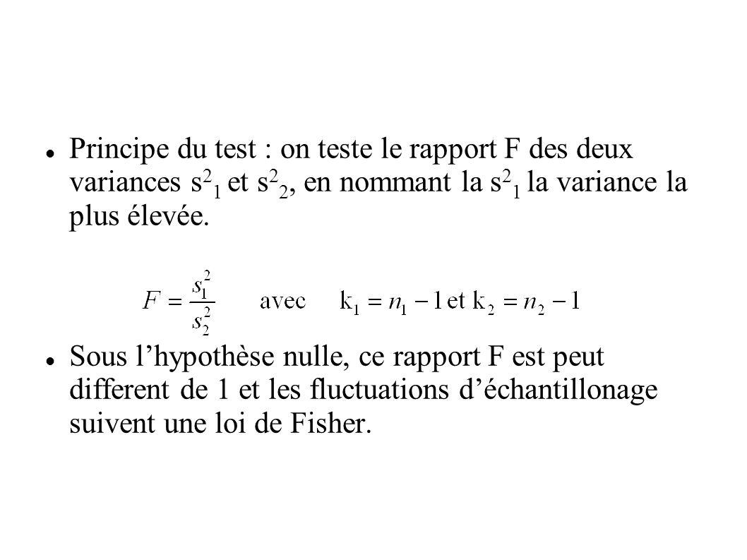 Principe du test : on teste le rapport F des deux variances s21 et s22, en nommant la s21 la variance la plus élevée.