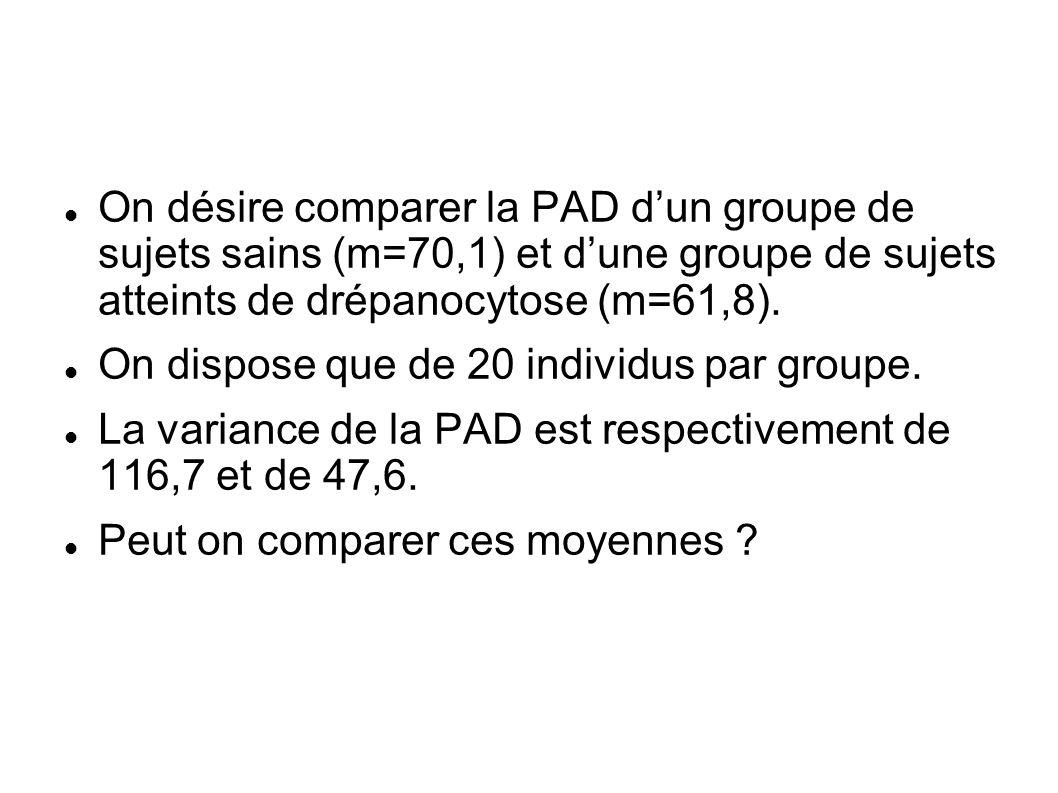 On désire comparer la PAD d'un groupe de sujets sains (m=70,1) et d'une groupe de sujets atteints de drépanocytose (m=61,8).