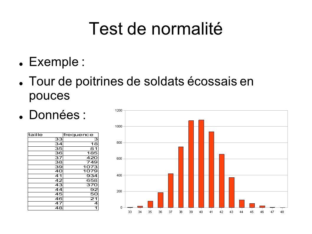 Test de normalité Exemple :