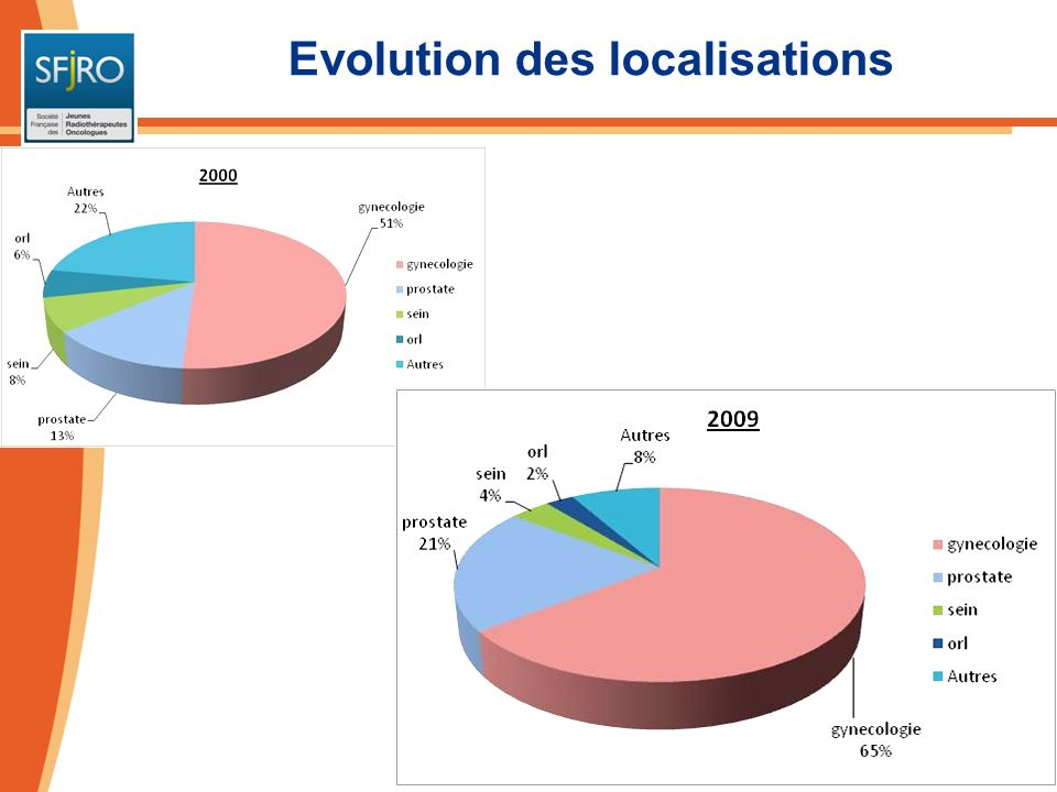 Evolution des localisations