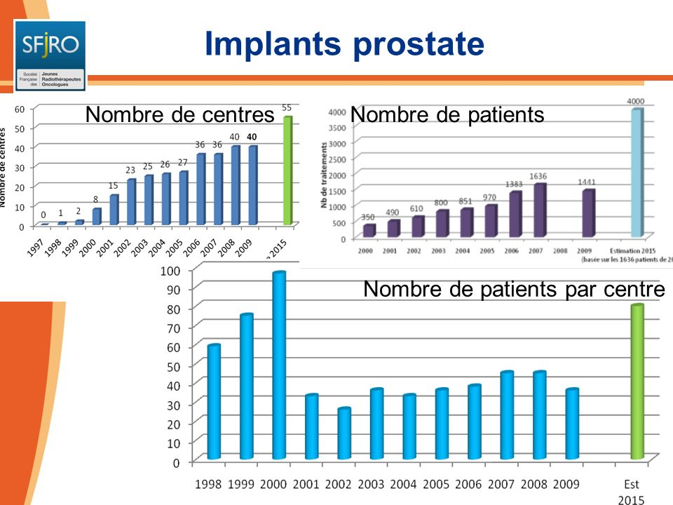 Implants prostate Nombre de centres Nombre de patients