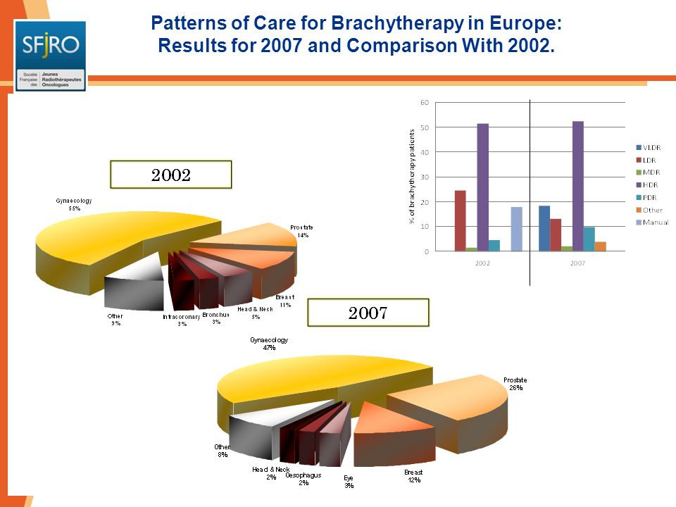 Patterns of Care for Brachytherapy in Europe: Results for 2007 and Comparison With 2002.