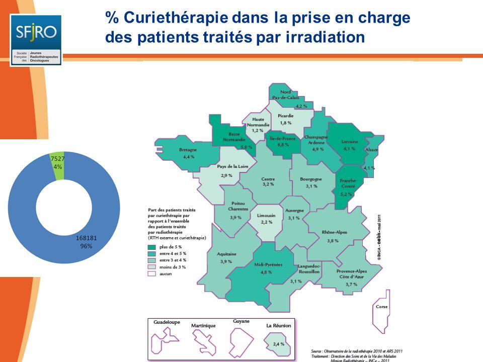 % Curiethérapie dans la prise en charge des patients traités par irradiation