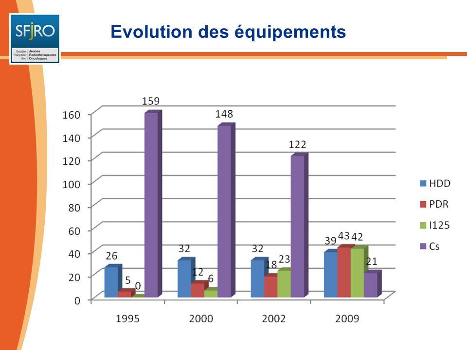 Evolution des équipements