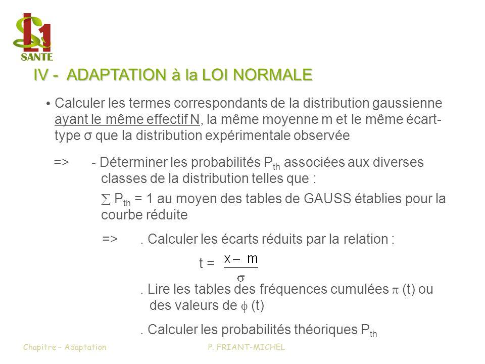 IV - ADAPTATION à la LOI NORMALE