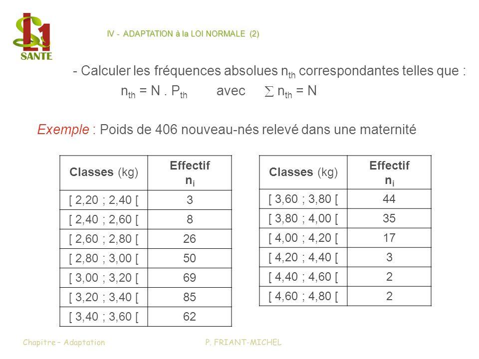 IV - ADAPTATION à la LOI NORMALE (2)