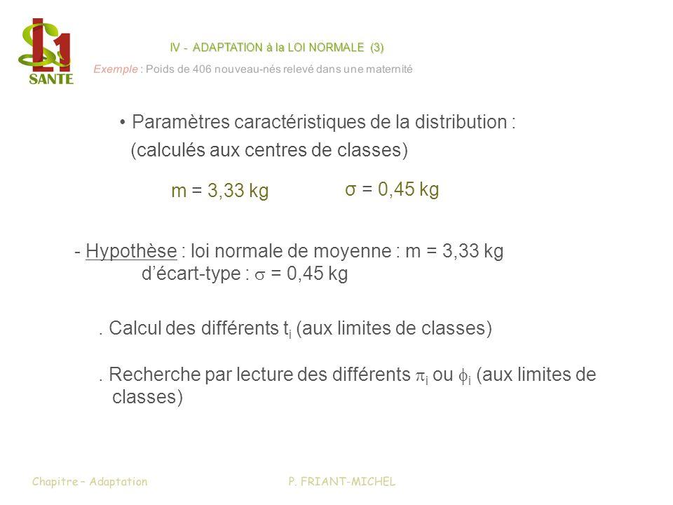 IV - ADAPTATION à la LOI NORMALE (3)