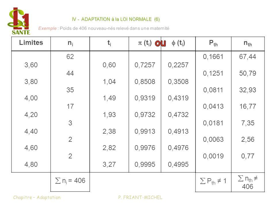 IV - ADAPTATION à la LOI NORMALE (6)