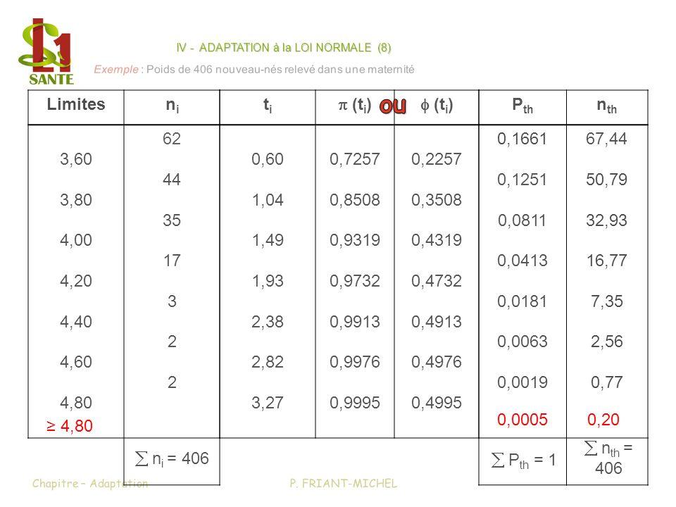 IV - ADAPTATION à la LOI NORMALE (8)