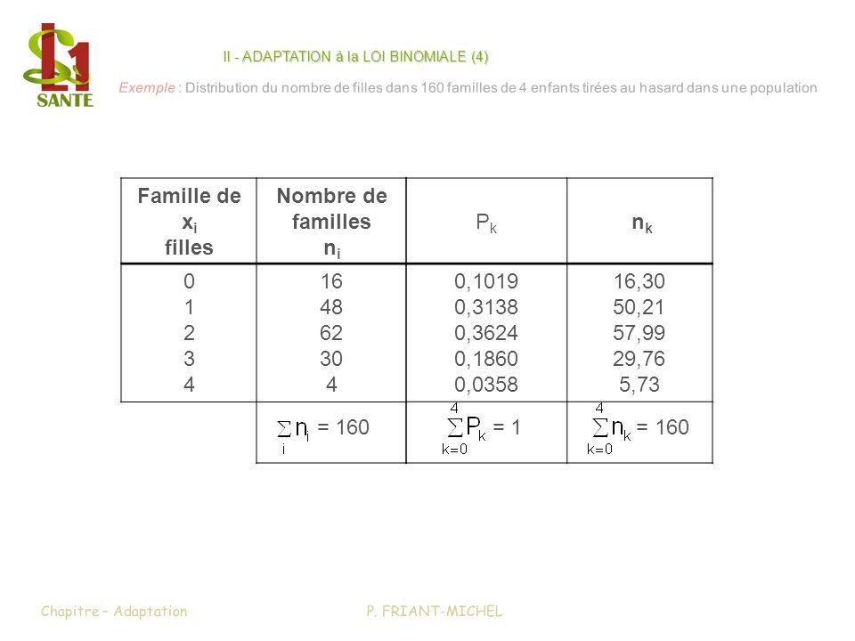 II - ADAPTATION à la LOI BINOMIALE (4)