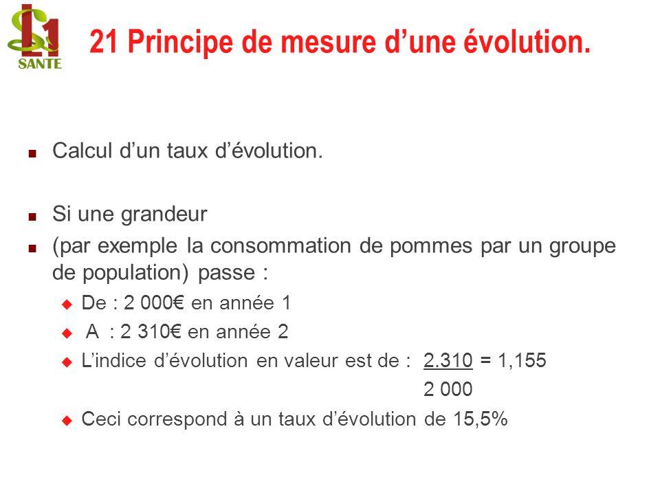 21 Principe de mesure d'une évolution.