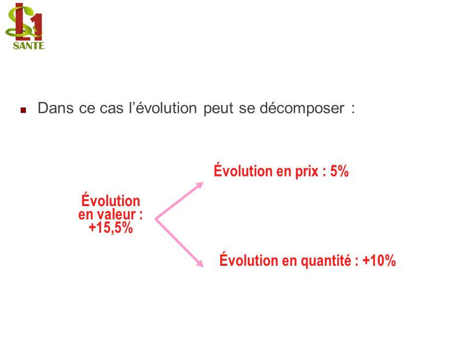 Dans ce cas l'évolution peut se décomposer :