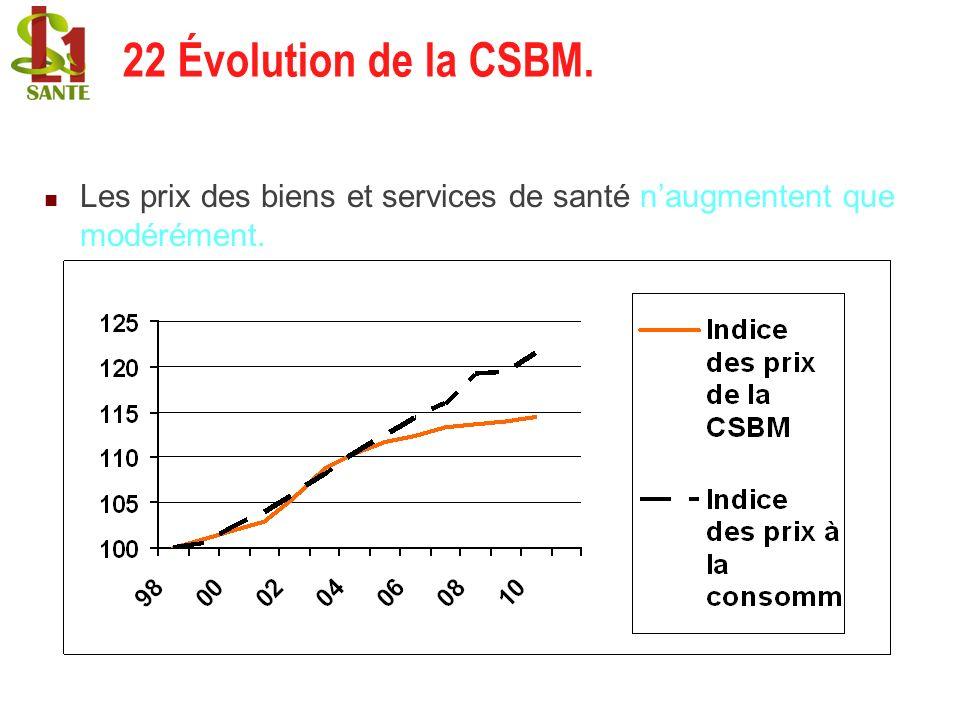 22 Évolution de la CSBM. 22 Évolution de la CSBM.