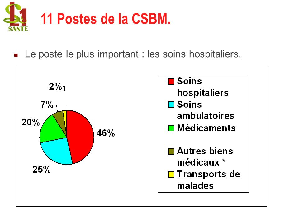 11 Postes de la CSBM. 11 Postes de la CSBM.