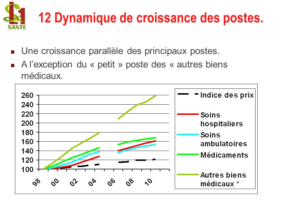12 Dynamique de croissance des postes.