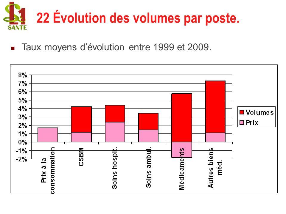 22 Évolution des volumes par poste.