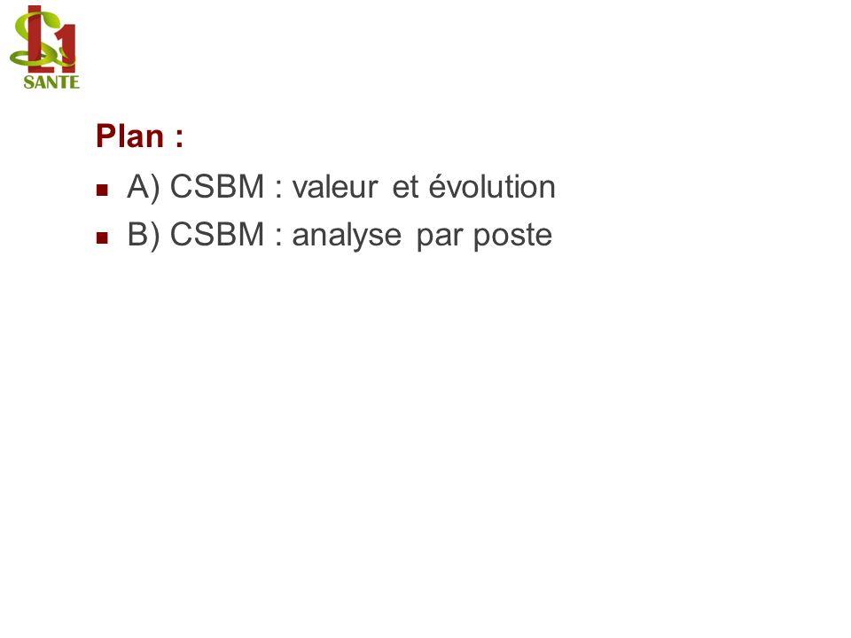 Plan : A) CSBM : valeur et évolution B) CSBM : analyse par poste