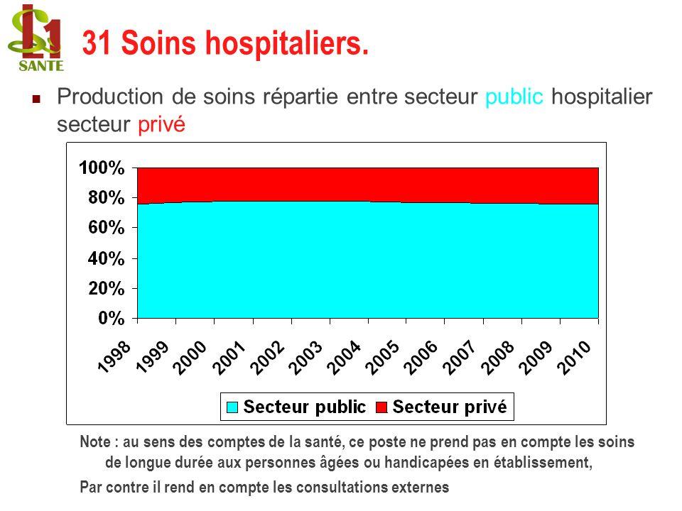 31 Soins hospitaliers. 31 Soins hospitaliers.