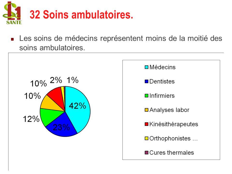 32 Soins ambulatoires. 32 Soins ambulatoires.