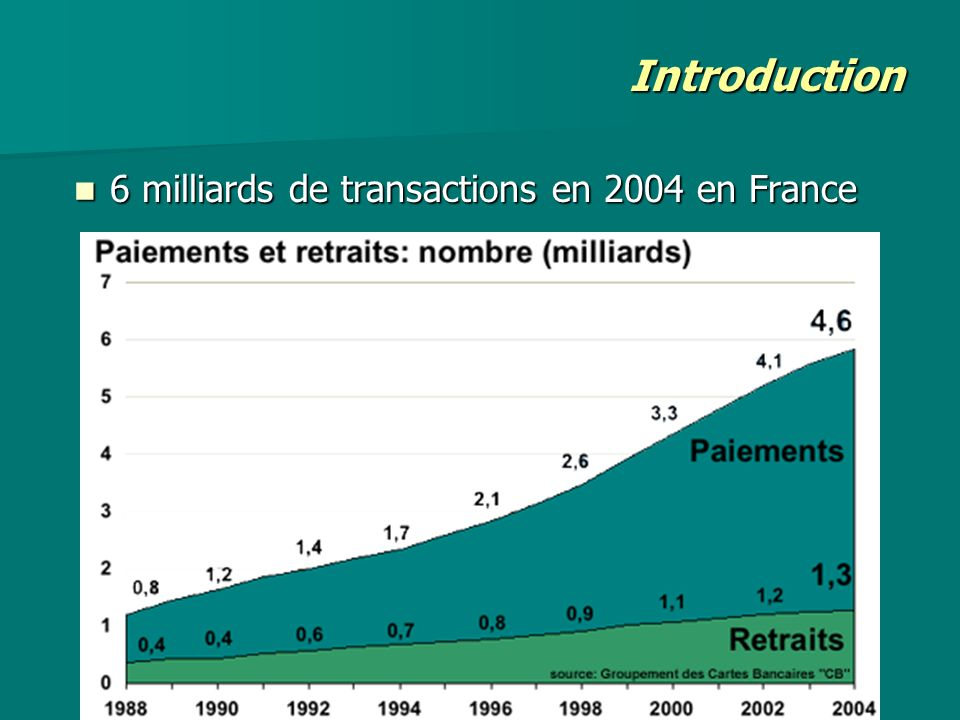 Introduction 6 milliards de transactions en 2004 en France