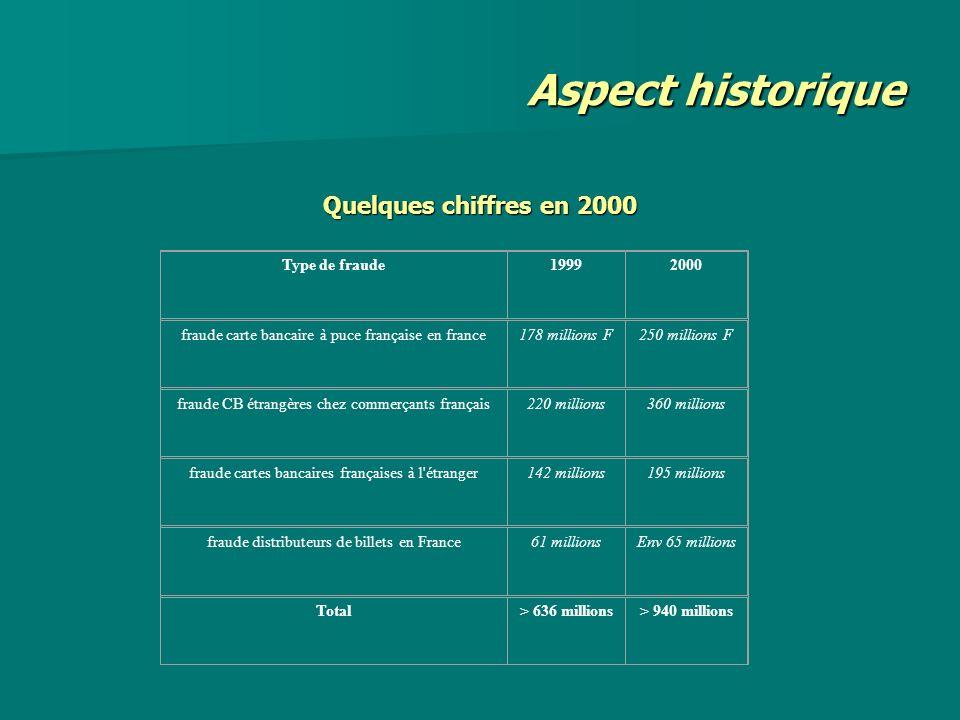 Aspect historique Quelques chiffres en 2000 Type de fraude 1999 2000