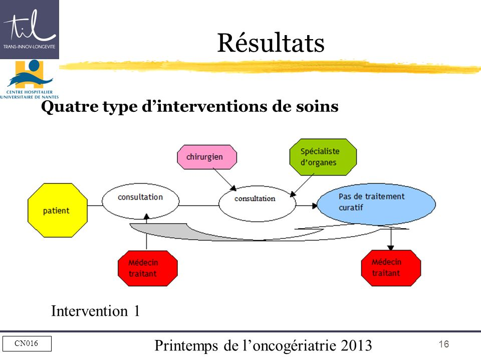 Résultats Quatre type d'interventions de soins Intervention 1