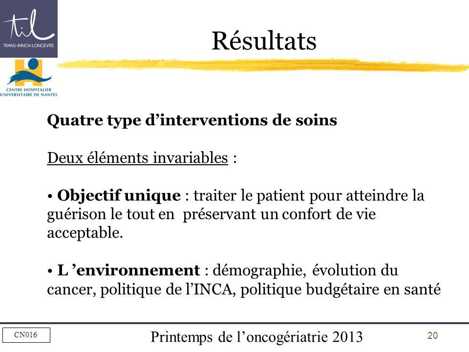 Résultats Quatre type d'interventions de soins