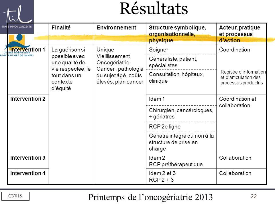 Résultats Finalité Environnement