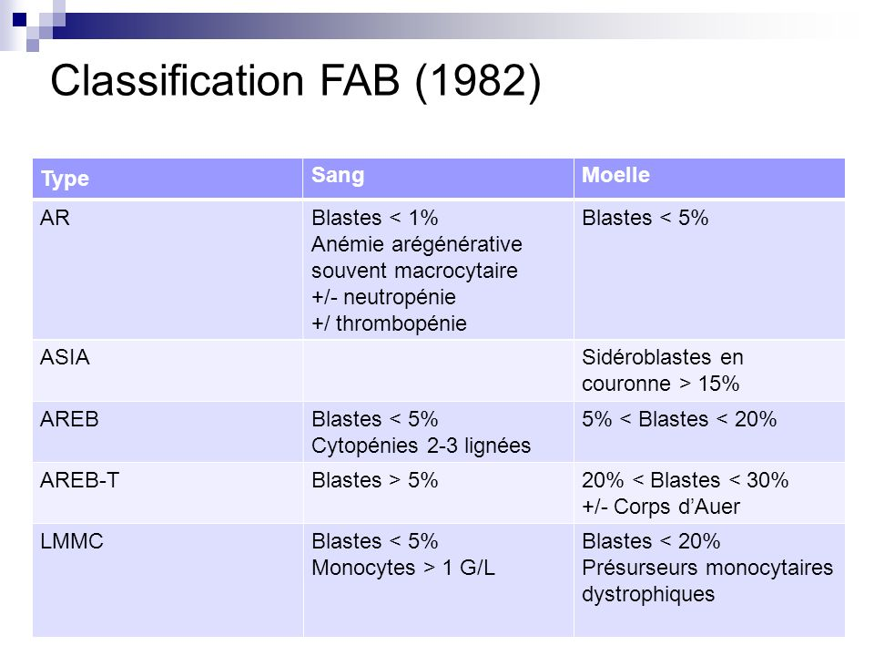 Classification FAB (1982) Type Sang Moelle AR Blastes < 1%