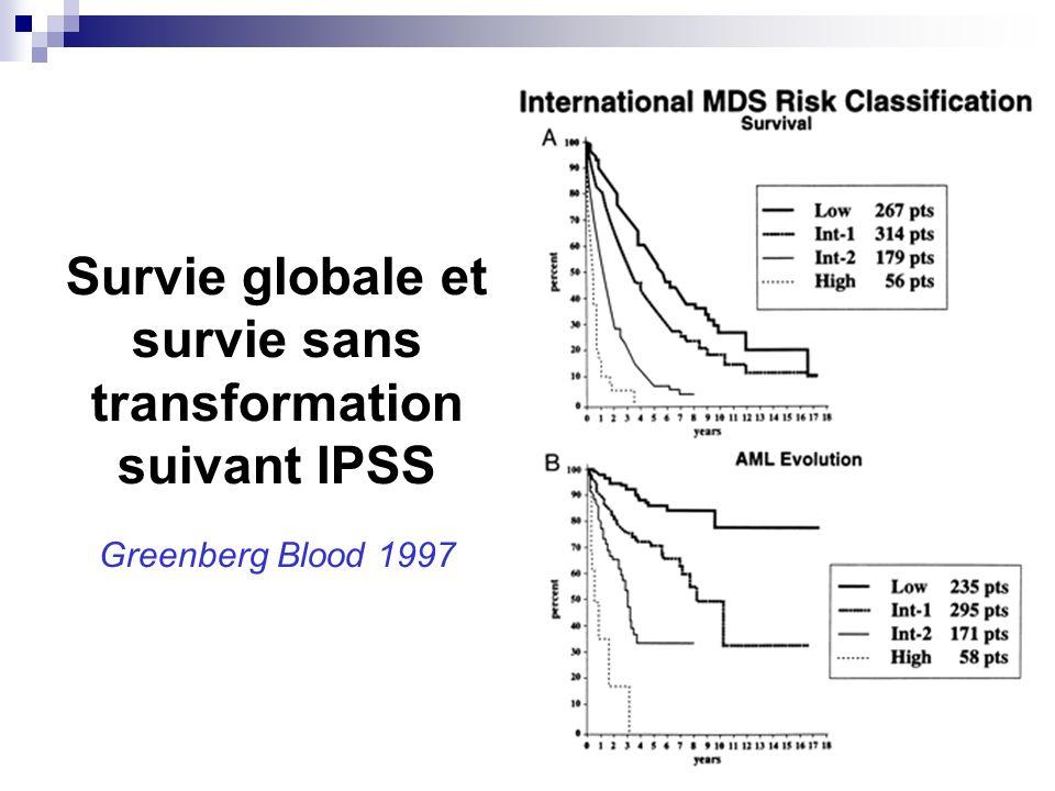 Survie globale et survie sans transformation suivant IPSS