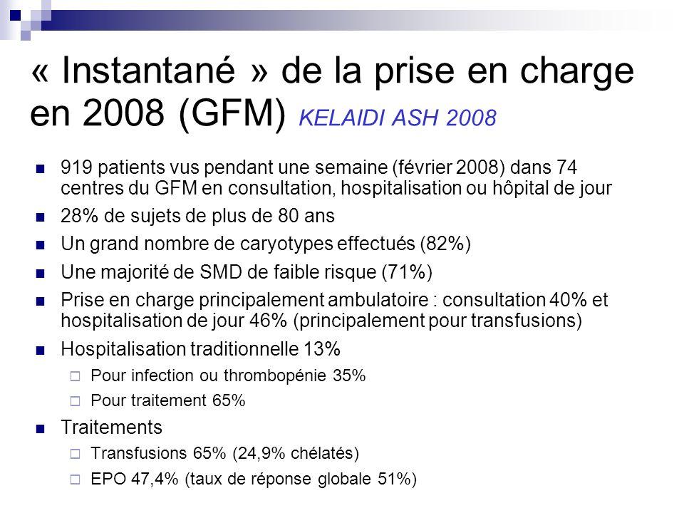 « Instantané » de la prise en charge en 2008 (GFM) KELAIDI ASH 2008