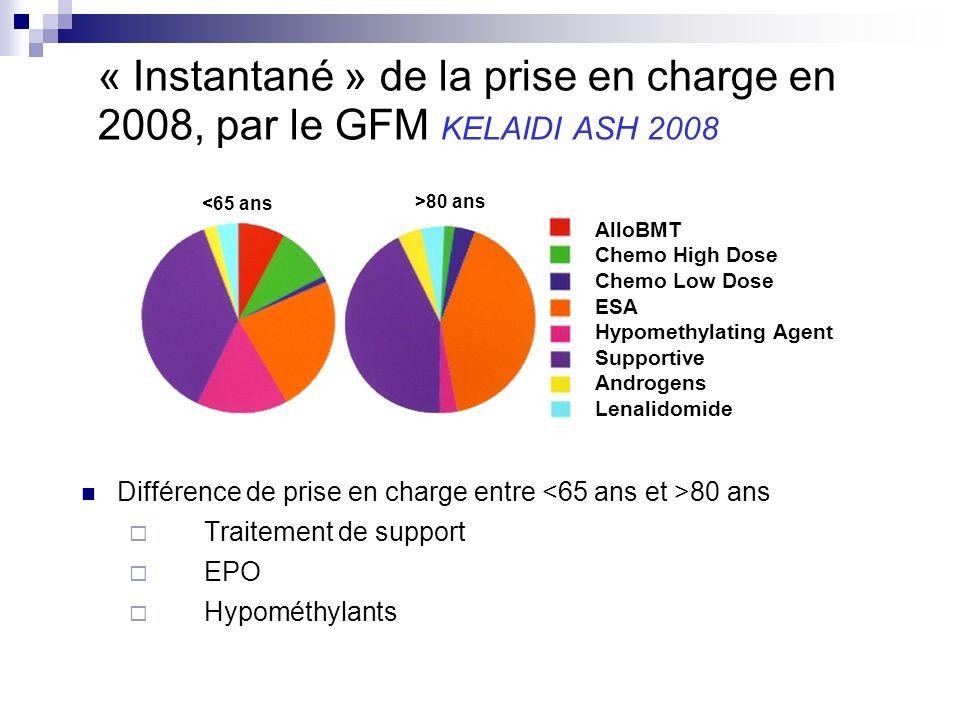 « Instantané » de la prise en charge en 2008, par le GFM KELAIDI ASH 2008