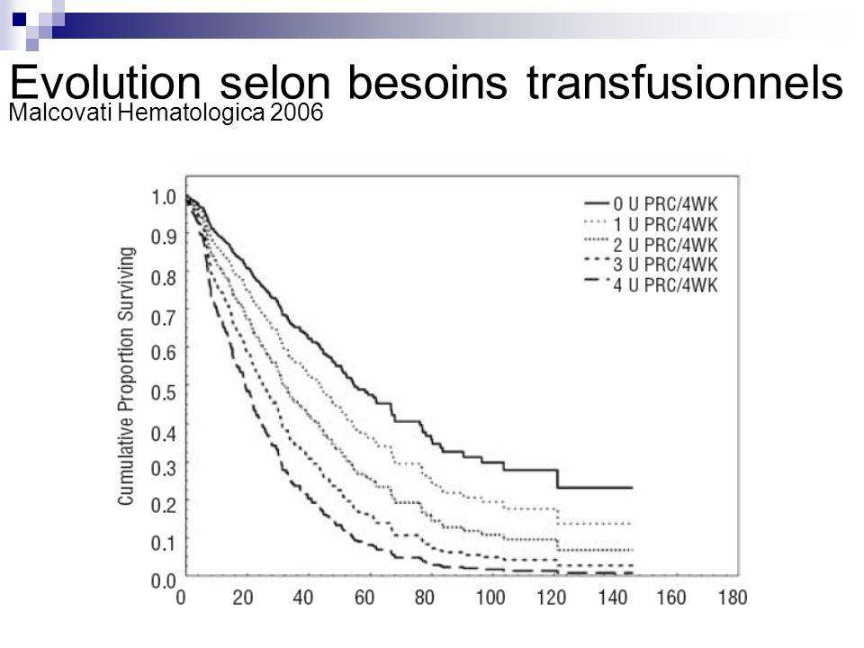 Evolution selon besoins transfusionnels