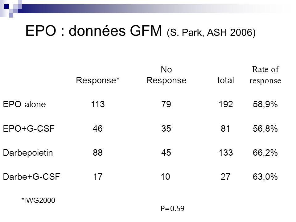 EPO : données GFM (S. Park, ASH 2006)