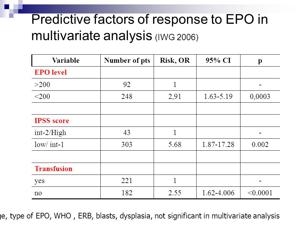 Predictive factors of response to EPO in multivariate analysis (IWG 2006)