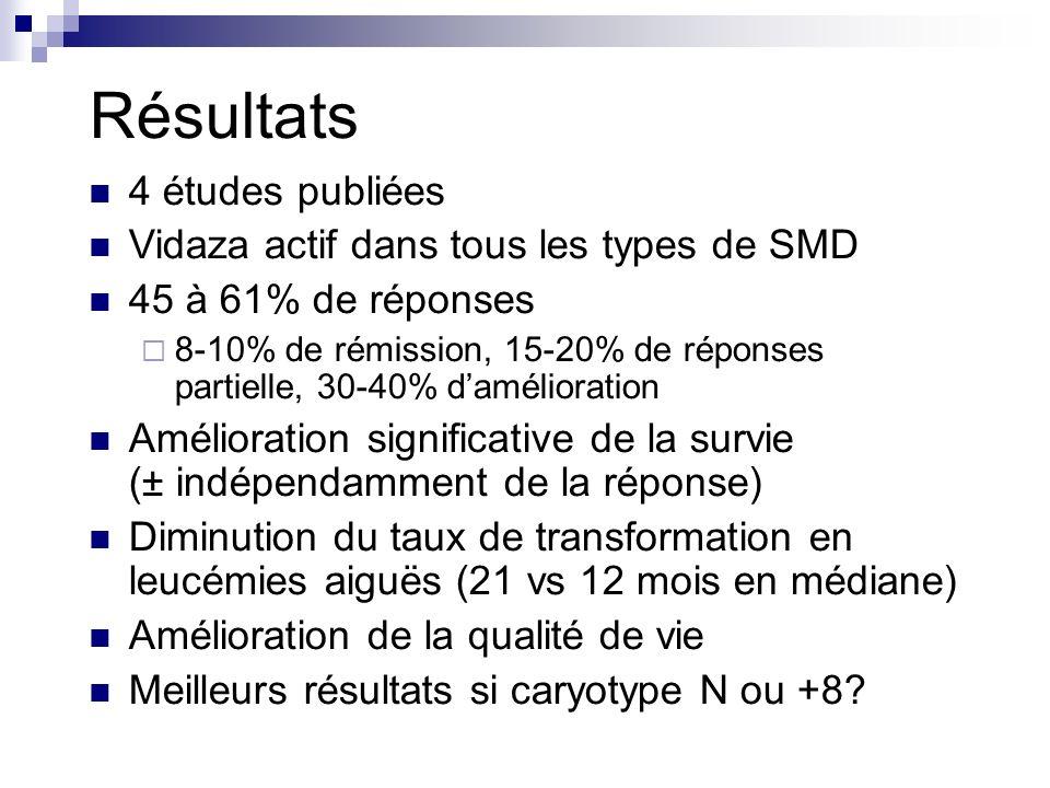 Résultats 4 études publiées Vidaza actif dans tous les types de SMD