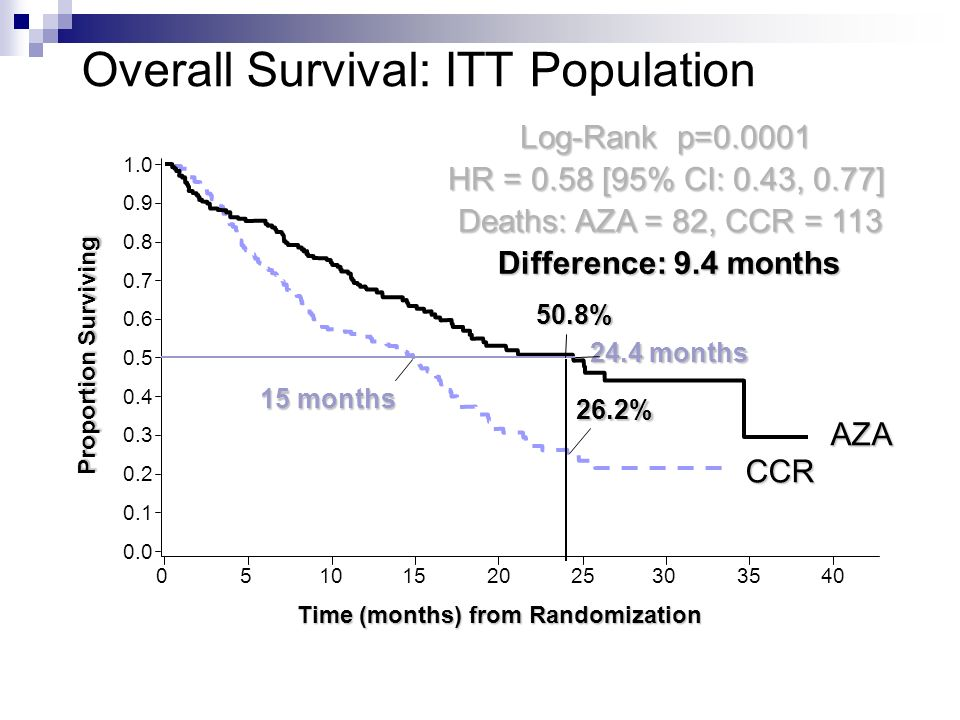 Overall Survival: ITT Population