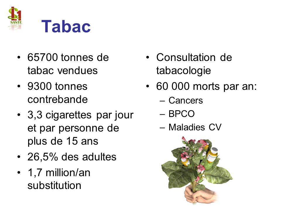 Tabac 65700 tonnes de tabac vendues 9300 tonnes contrebande