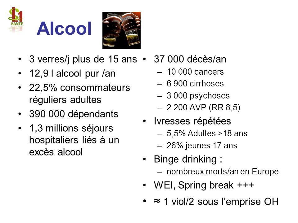 Alcool ≈ 1 viol/2 sous l'emprise OH 3 verres/j plus de 15 ans