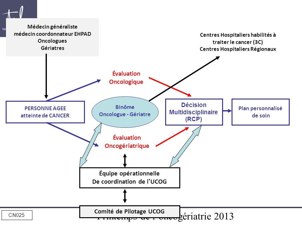 Décision Multidisciplinaire (RCP)