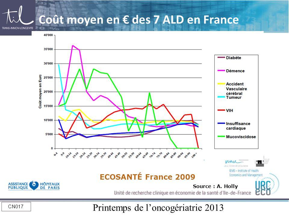 Coût moyen en € des 7 ALD en France