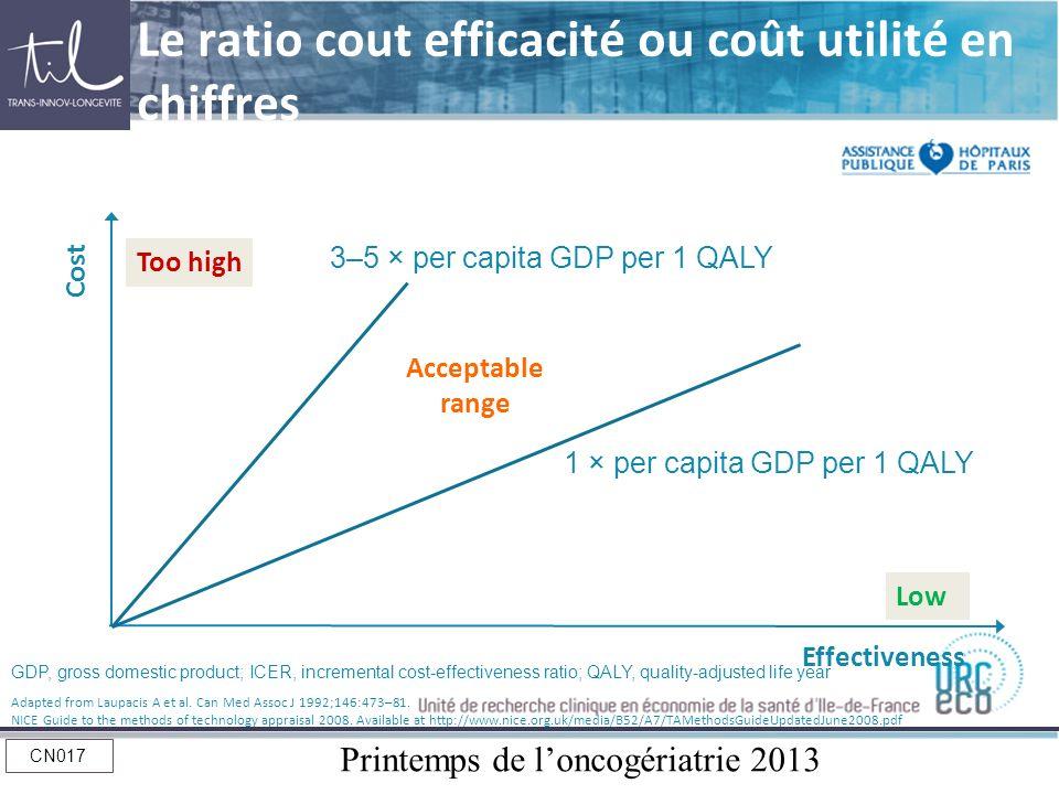 Le ratio cout efficacité ou coût utilité en chiffres
