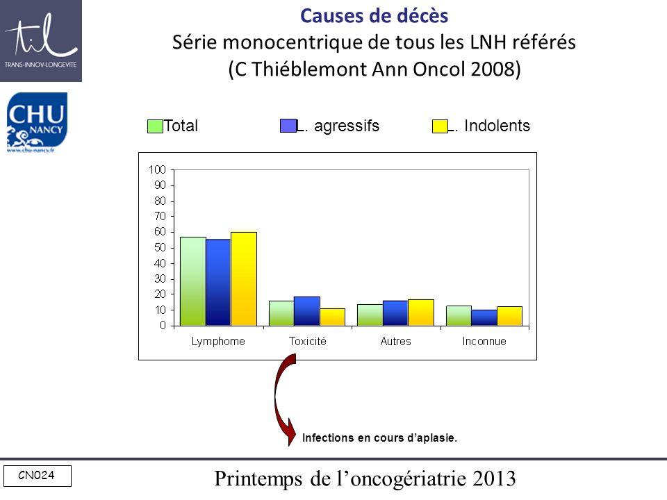 Causes de décès Série monocentrique de tous les LNH référés (C Thiéblemont Ann Oncol 2008)
