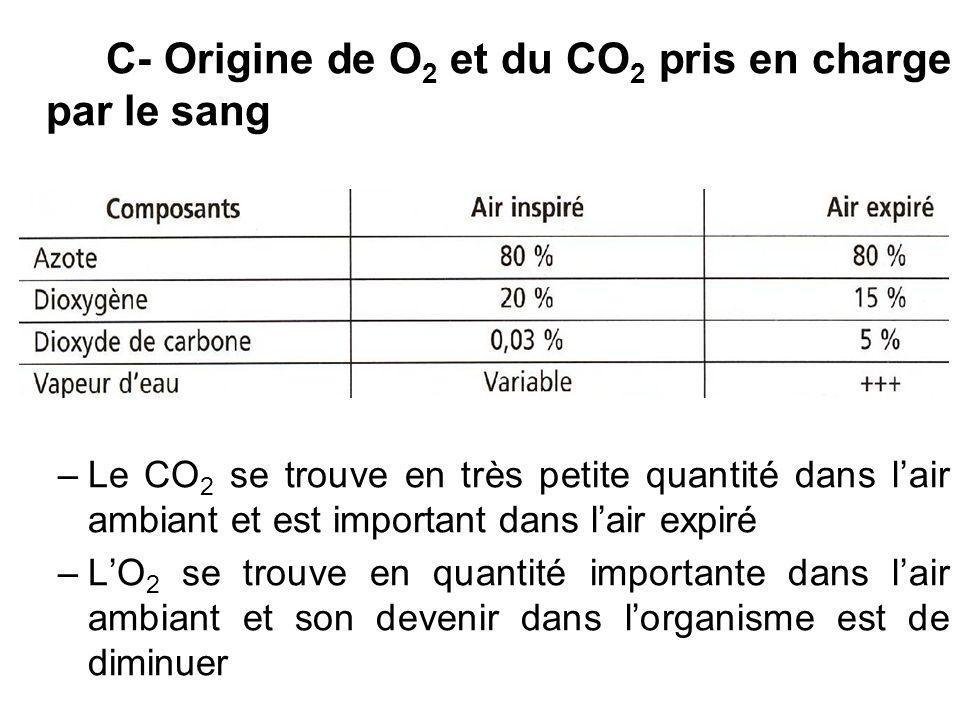 C- Origine de O2 et du CO2 pris en charge par le sang