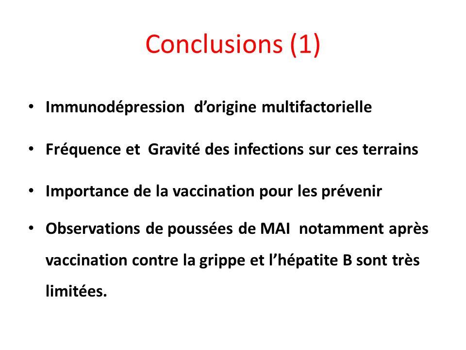 Conclusions (1) Immunodépression d'origine multifactorielle